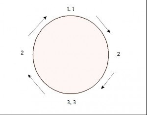 ring composition